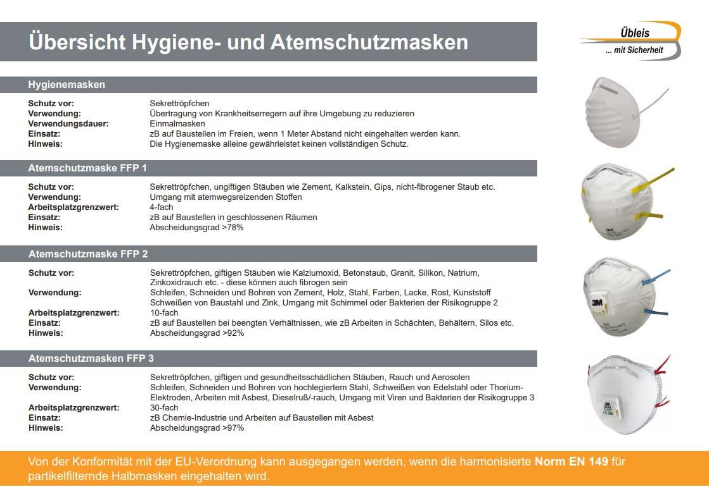 Übersicht-Atemschutzmasken-für-Baustelle